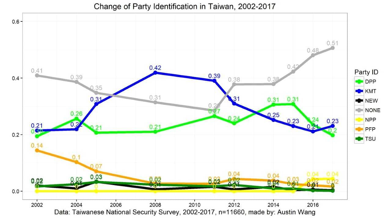 TAIWAN: After 2 Years of Tsai, Voters Shun Partisan Politics