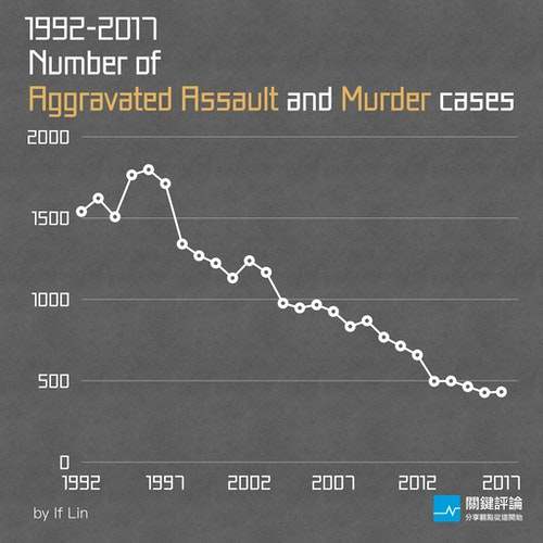 Aggravated_Assault_and_Murder_cases