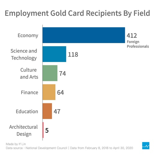 Employment_Gold_Card_v3